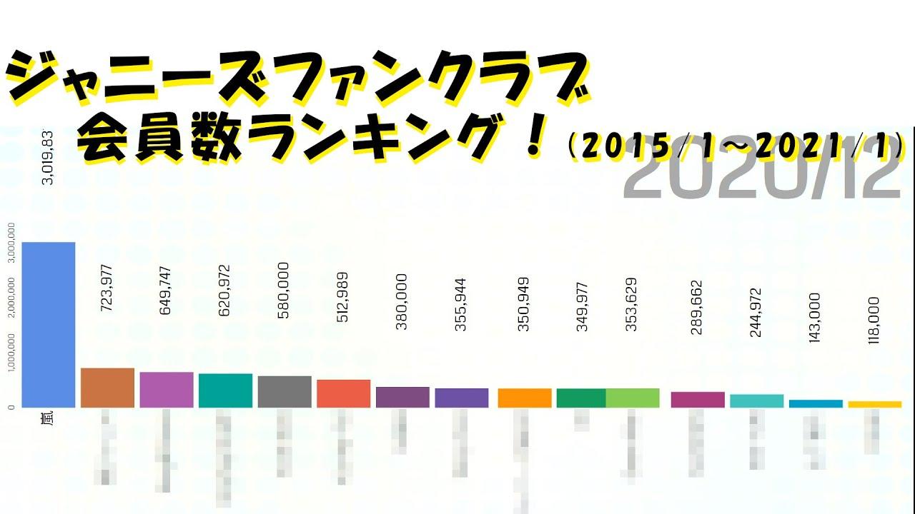ファン 数 ジャニーズ 最新 会員 クラブ