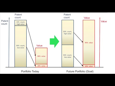 What is the goal of a value driven patent portfolio?