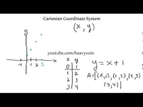 Intermediate Algebra-Cartesian Coordinate System