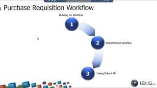 Microsoft Dynamics AX Flux de travail d'Un Exemple Pratique avec des Demandes d'Achat