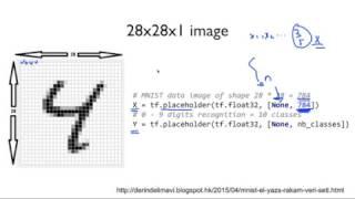 ML lab 07-2: Meet MNIST Dataset