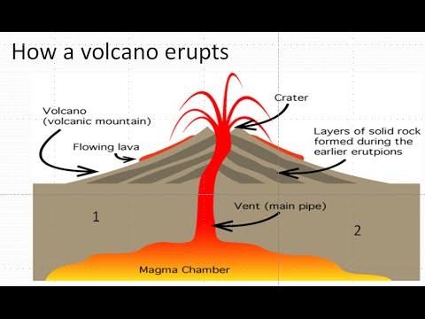 Shield Volcano Diagram Pipe Diy Enthusiasts Wiring Diagrams