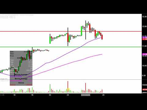 Aurora Cannabis Inc - ACBFF Stock Chart Technical Analysis for 01-24-18