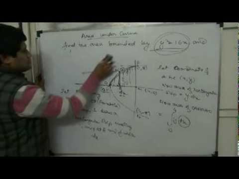 Class 12 CBSE - Area under Curve Application of integration