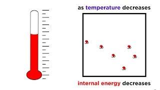 The Third Law of Thermodynamics: Absolute Zero
