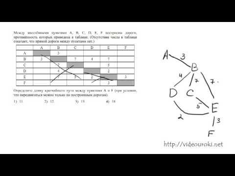 A2. Информационные модели ЕГЭ по информатике