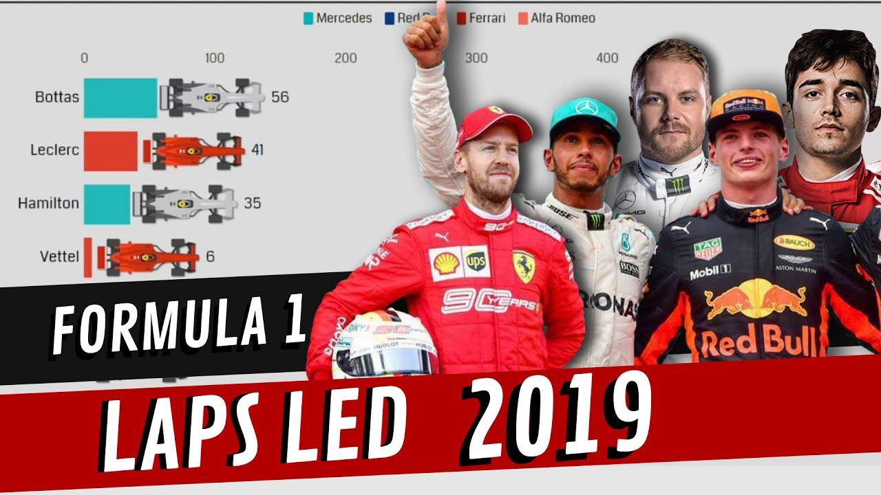 Formula 1 2019 - Laps Led by Drivers