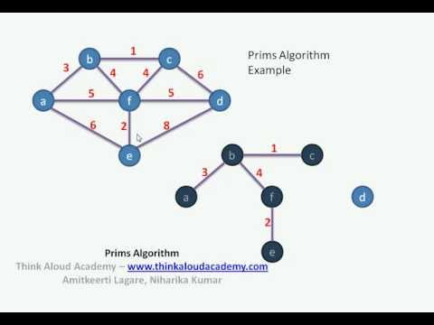 Prims Algorithm : Greedy Technique : Think Aloud Academy