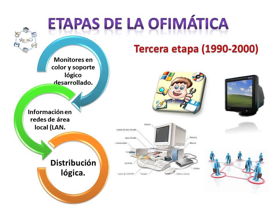 Etapas de la youtube for Que es tecnica de oficina wikipedia