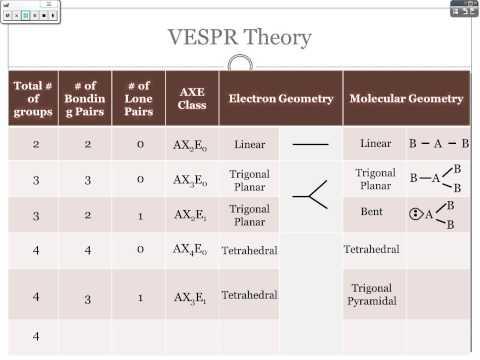 VSEPR Theory Online Notes - YouTube