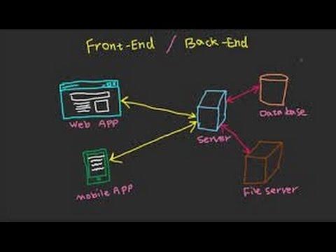 What is a fullstack, front end, back end developer