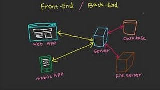 What is a fullstack, front end, back end developer