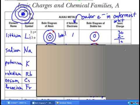 Blackline master 57a ionic charges and chemical families youtube blackline master 57a ionic charges and chemical families urtaz Images