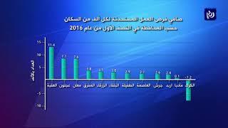 الاقتضاد الأردني يستحدث 26 ألف فرصة عمل في النصف الاول لعام 2016 - (27-8-2017)