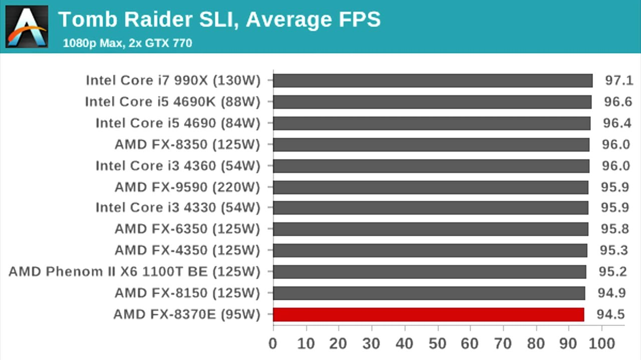 Amd Fx 8370 And 8370e Gaming Benchmarks Vs Intel Cpu S Youtube