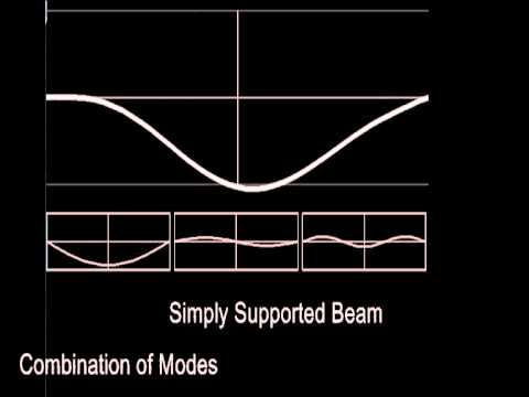 Free Vibration of Simply Supported and Cantilever Beam