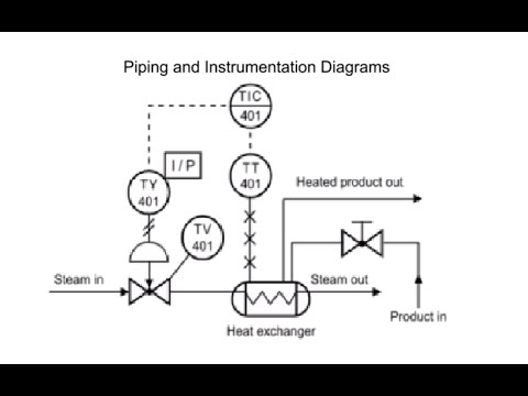 hqdefault how to read a piping diagram wiring diagram data