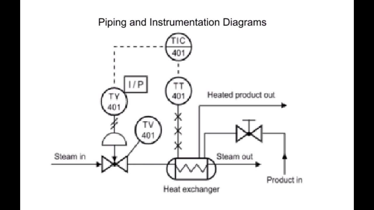 How to Read Piping and Instrumentation Diagram(P&ID)  YouTube