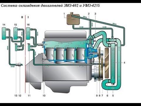 Система охлаждения ЗМЗ 402(доработка!)