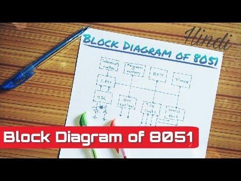 Hindi block diagram of 8051 youtube hindi block diagram of 8051 ccuart Image collections