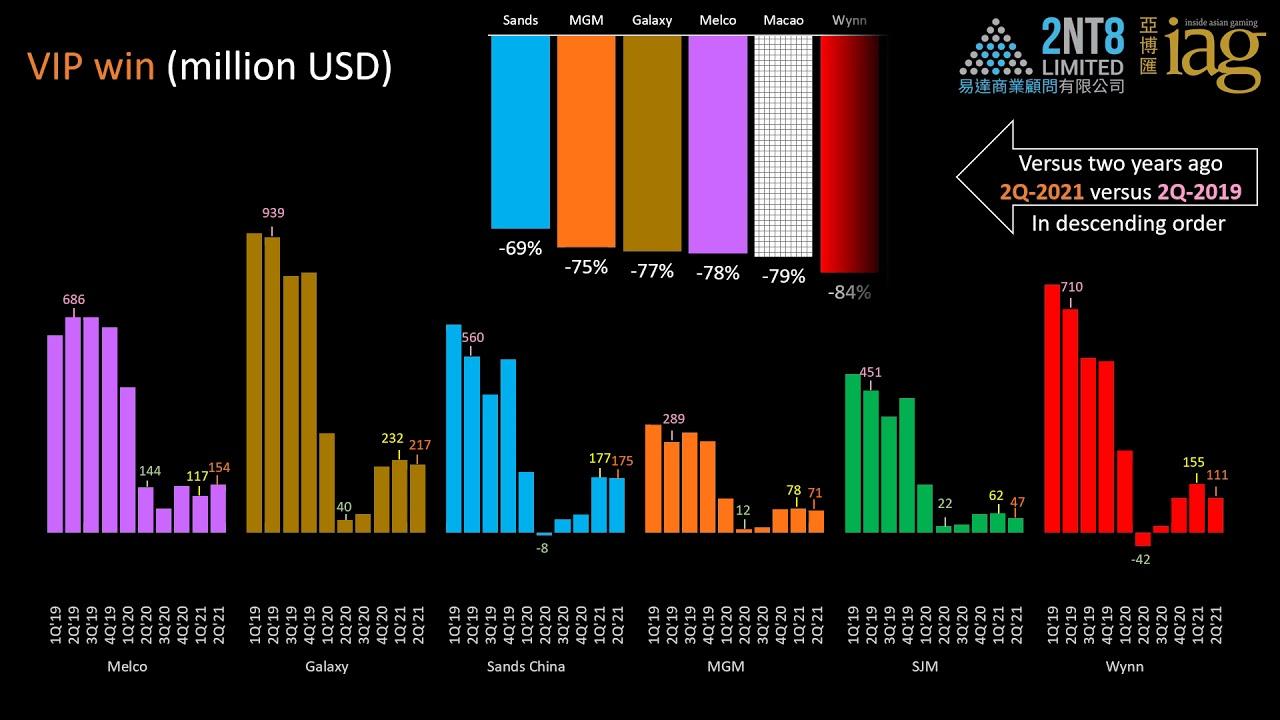 Video 57. 2Q21 key metrics for Macao gaming companies