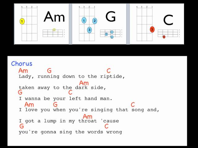 Guitar guitar chords riptide : Riptide by Vance Joy Lyrics and Uke chords - YouTube