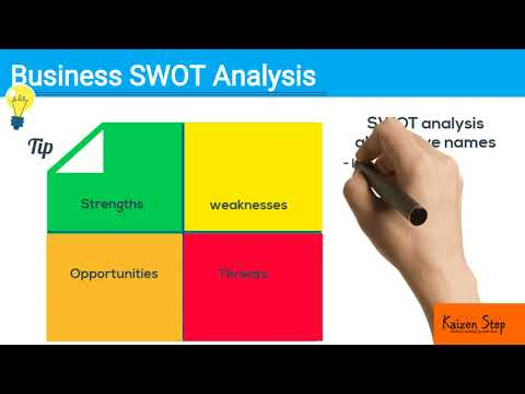 "SWOT Analysis ""Strengths, Weaknesses, Opportunities and Threats"""