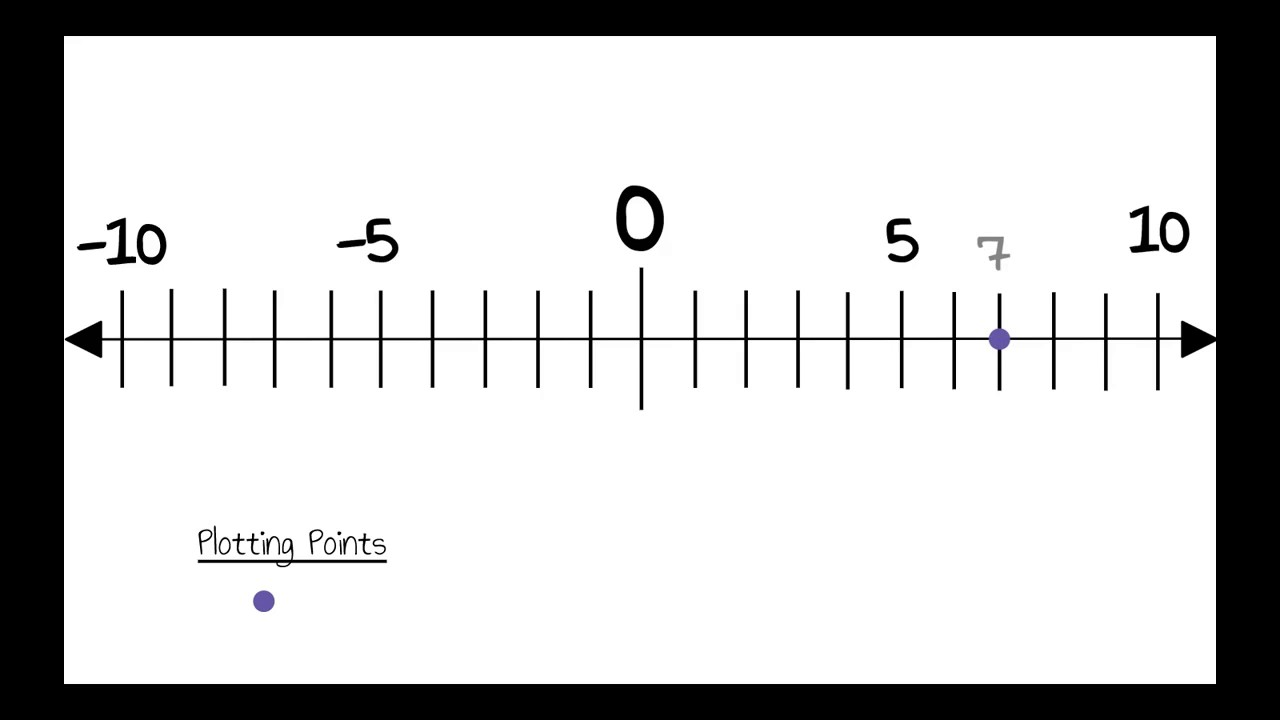 how to plot integers on a number line  youtube how to plot integers on a number line