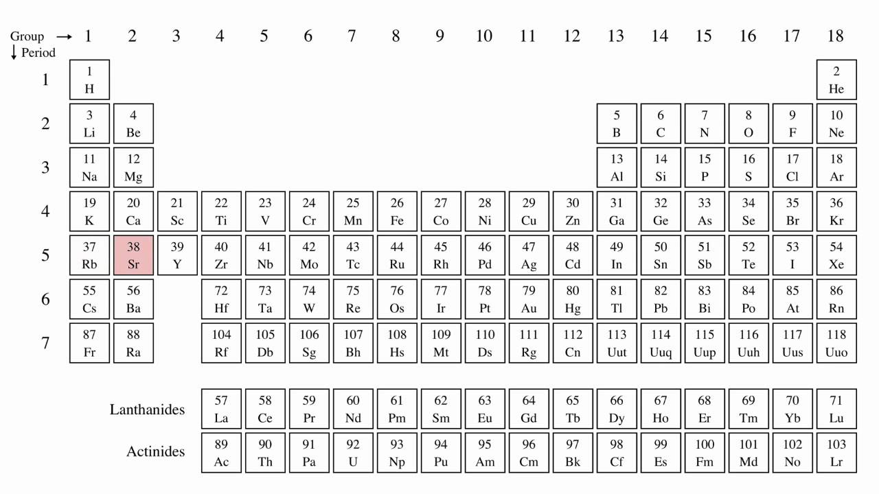 Karaoke Version Of These Are The Elements Periodic Table In Order