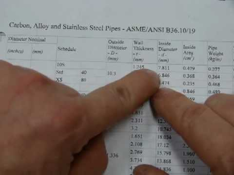 How To Read A METRIC Pipe Schedule