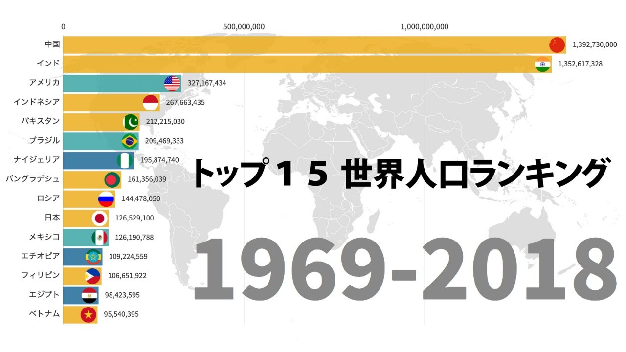 人口 ランキング の 世界