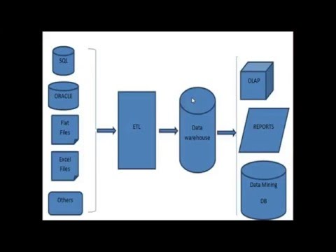 Formation BI (informatique décisionnelle) Microsoft Sql server Partie 1 introduction en français