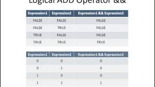 Algorithm using Flowchart and Pseudo code Level 2 Important Programming Concepts