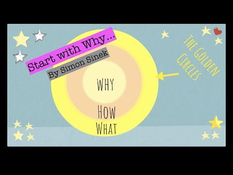 Start with Why By Simon Sinek: Animated Book Summary