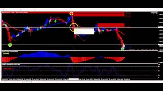 forex zxPlus trading system   When to Enter a Trade