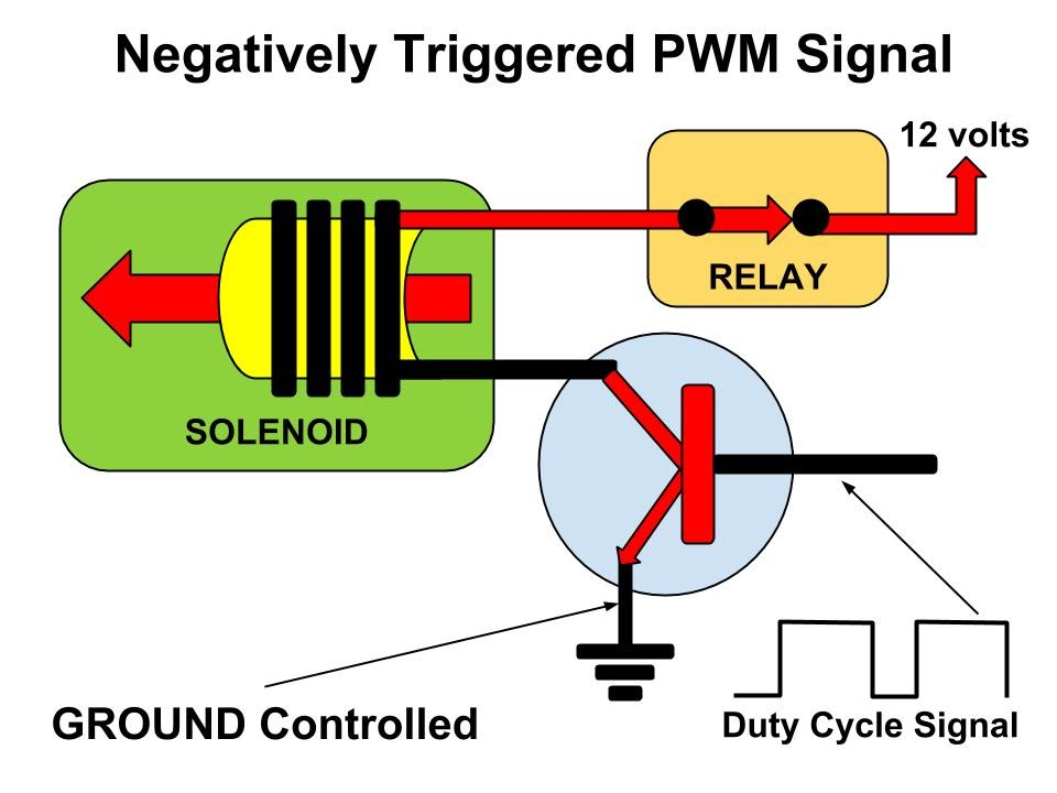 How Pwm And Duty Cycle Works Youtube