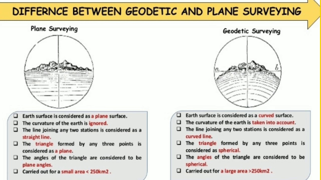 Plane vs geodetic Surveying | difference between plane and ...