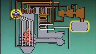 Boiler Water and Steam Cycles - Understand the working
