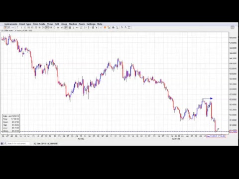 Daily Live Elliott Wave Analysis-Forex, Gold, CFD's, Bitcoin with Harsh Japee
