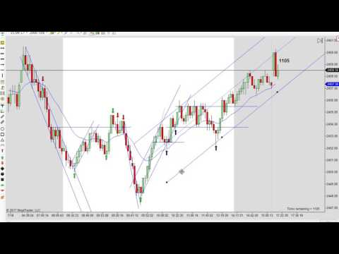 Why We Prefer Day Trading Tick Charts 07 - 8 - 2017