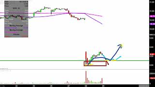 3D Systems Corporation - DDD Stock Chart Technical Analysis for 05-08-2019