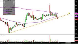 NIO Inc. - NIO Stock Chart Technical Analysis for 11-06-18