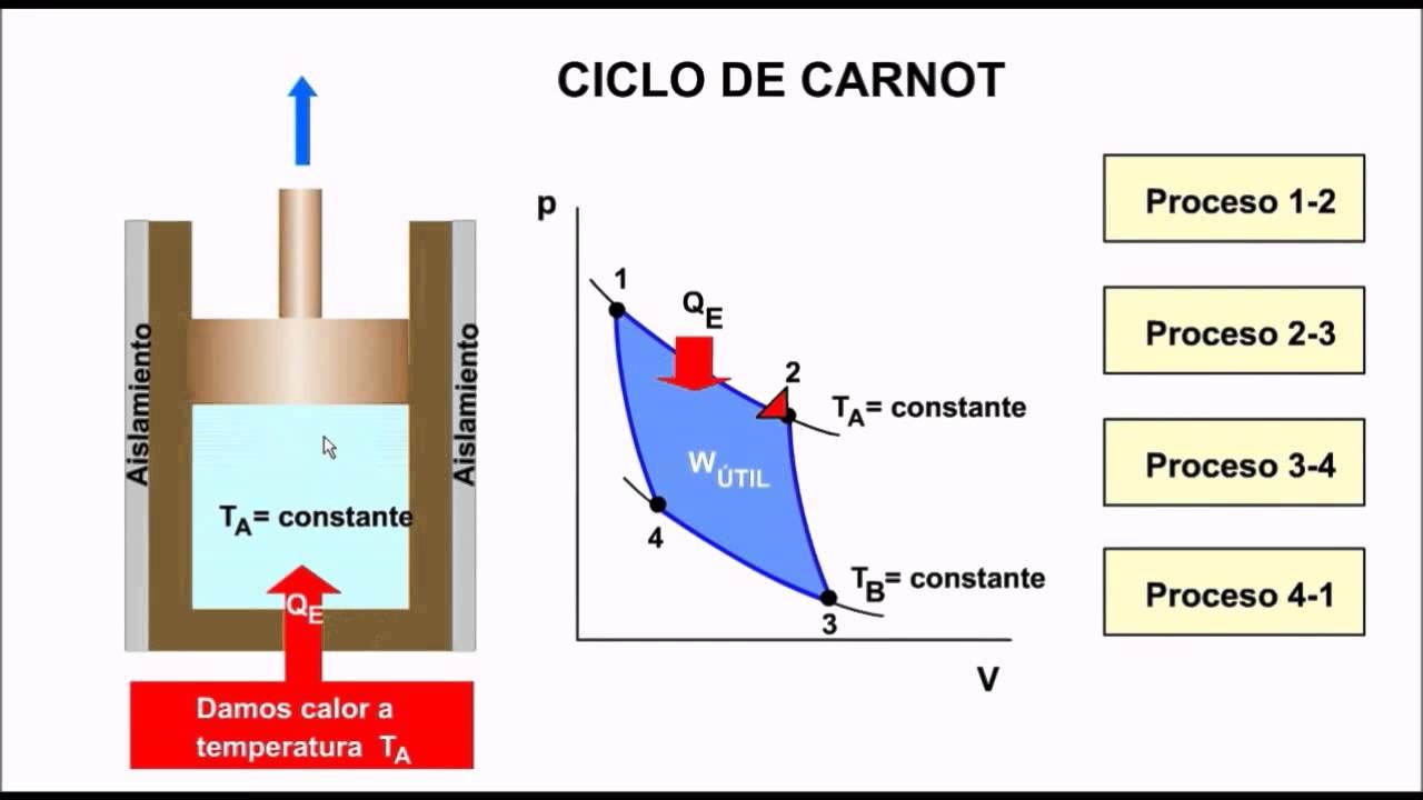 CICLO DE CARNOT PDF