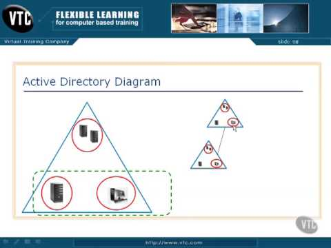 02 02 Active Directory Diagram Youtube