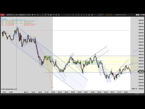 Price Action Trading – FOMC Day – Episode 031721