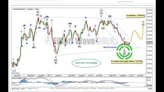 Gold Spot - Elliott Wave and Technical Analysis - Week Ending 5th October, 2018