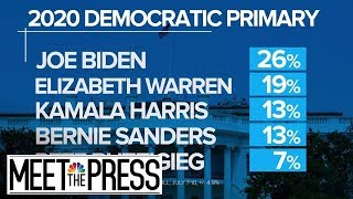 New NBC/WSJ Poll: Two Separate Races Emerge In Democratic 2020 Primary   Meet The Press   NBC News