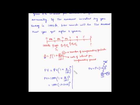 TVM - Future value of single cash flow - Example 1