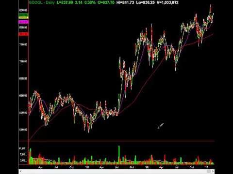 Warning Signals On The NASDAQ From $AAPL, $GOOGL, $AMZN, $FB
