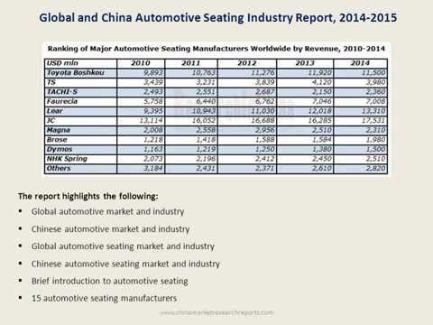 Global & China Automotive Seating Market Research Report For 2015